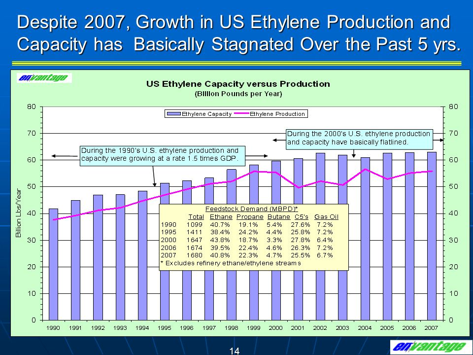 Despite 2007, Growth in US Ethylene Production and Capacity has Basically Stagnated Over the Past 5 yrs.