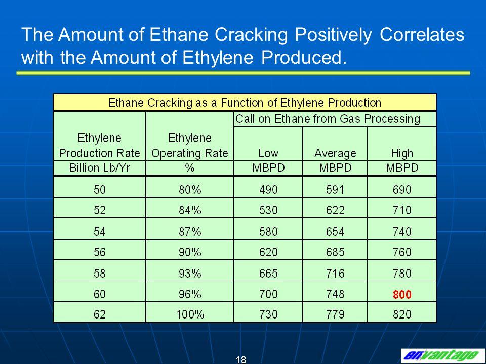 The Amount of Ethane Cracking Positively Correlates with the Amount of Ethylene Produced.
