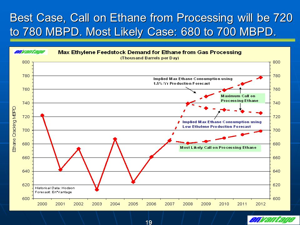 Best Case, Call on Ethane from Processing will be 720 to 780 MBPD