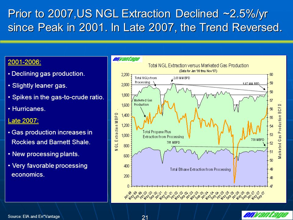 Prior to 2007,US NGL Extraction Declined ~2. 5%/yr since Peak in 2001