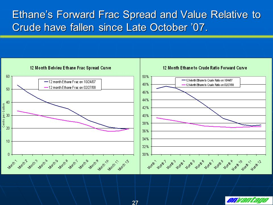 Ethane's Forward Frac Spread and Value Relative to Crude have fallen since Late October '07.