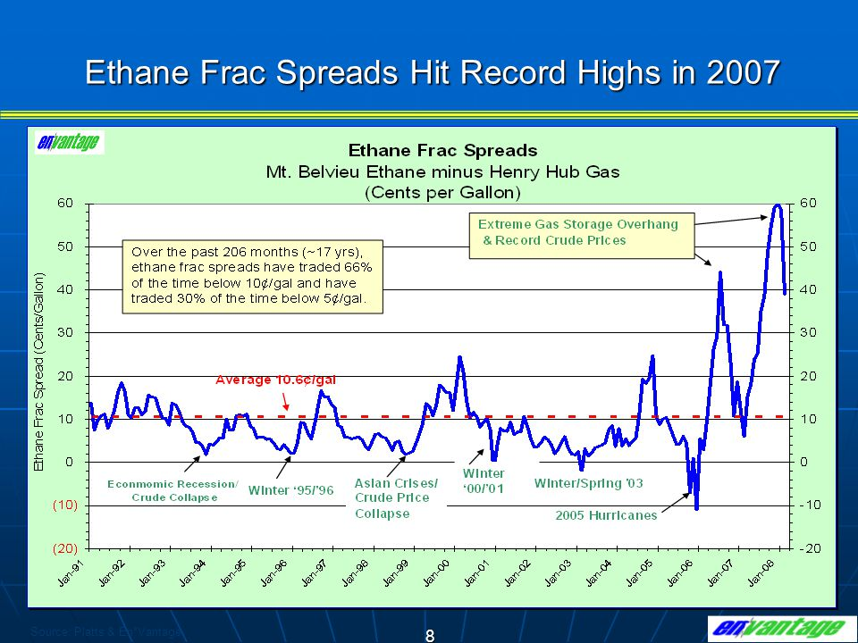 Ethane Frac Spreads Hit Record Highs in 2007