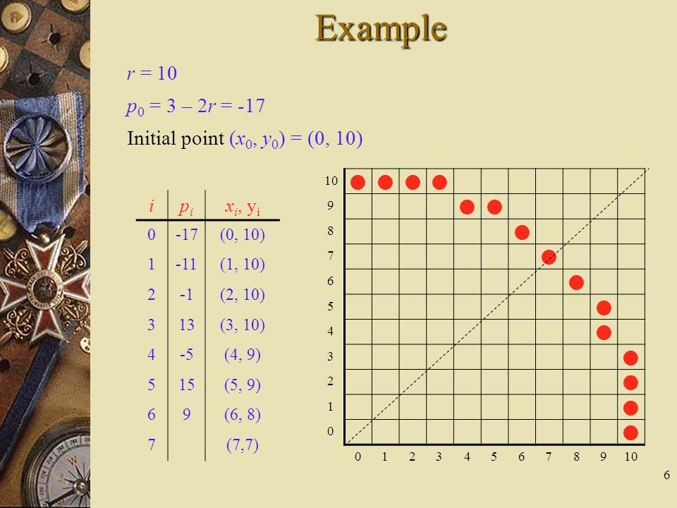 Example r = 10 p0 = 3 – 2r = -17 Initial point (x0, y0) = (0, 10) i pi