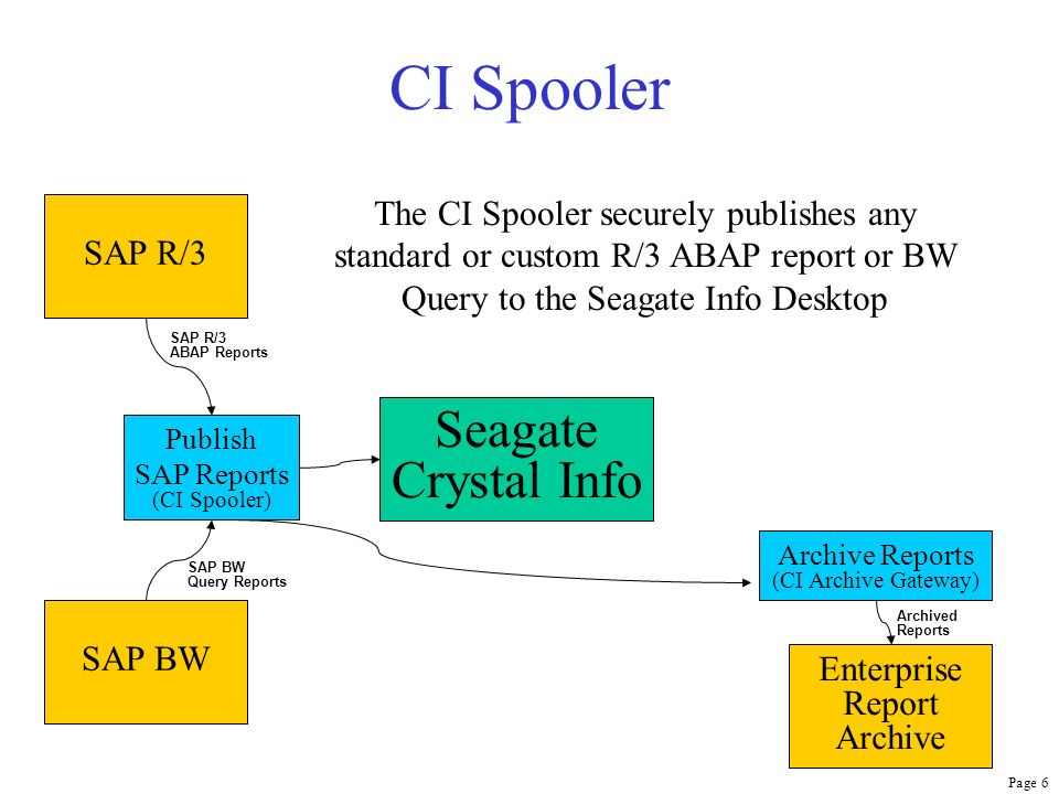CI Spooler Seagate Crystal Info