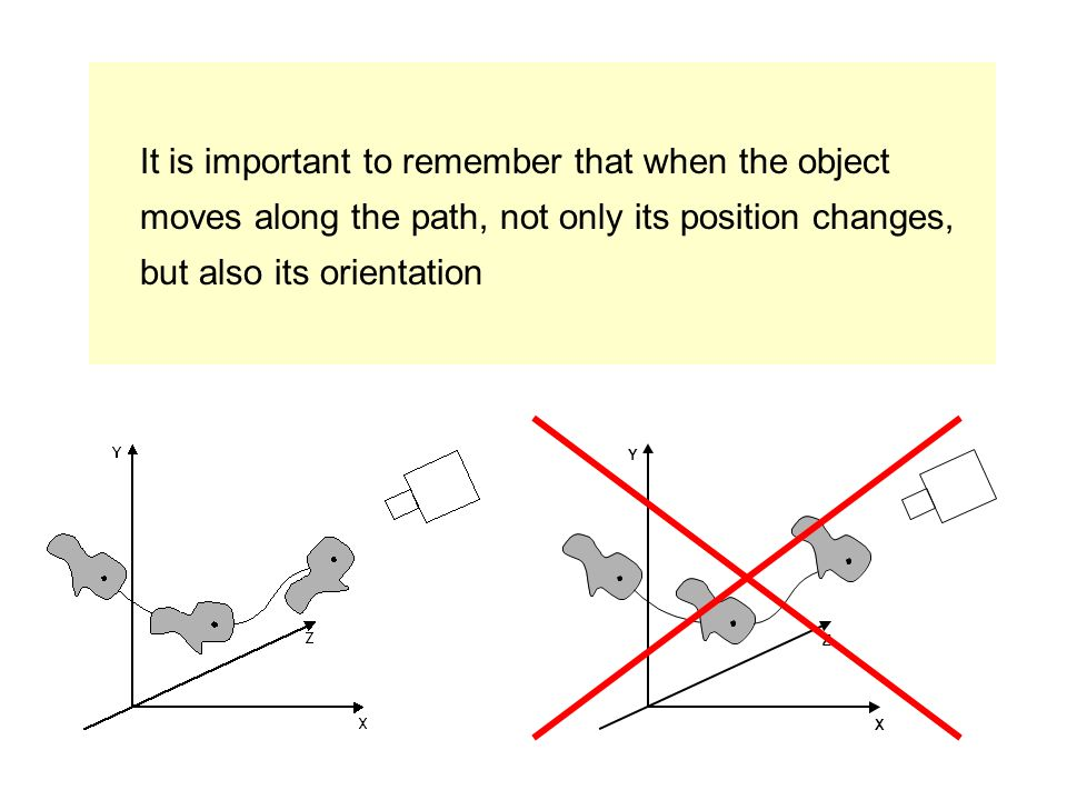 It is important to remember that when the object moves along the path, not only its position changes, but also its orientation
