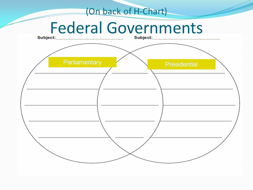 (On back of H-Chart) Federal Governments