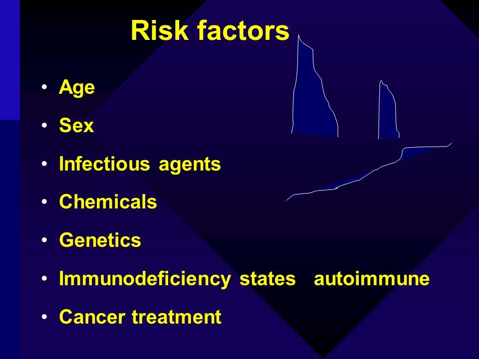 Risk factors Age Sex Infectious agents Chemicals Genetics