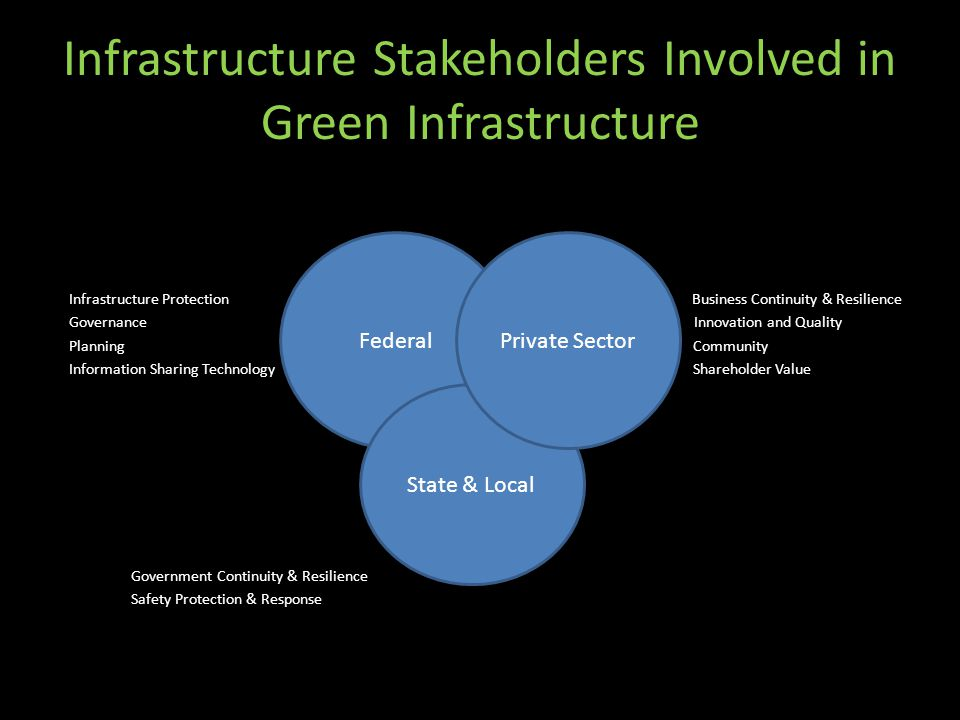 Infrastructure Stakeholders Involved in Green Infrastructure