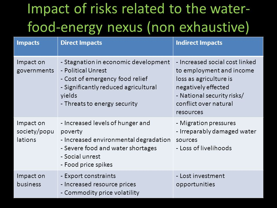 Impact of risks related to the water-food-energy nexus (non exhaustive)
