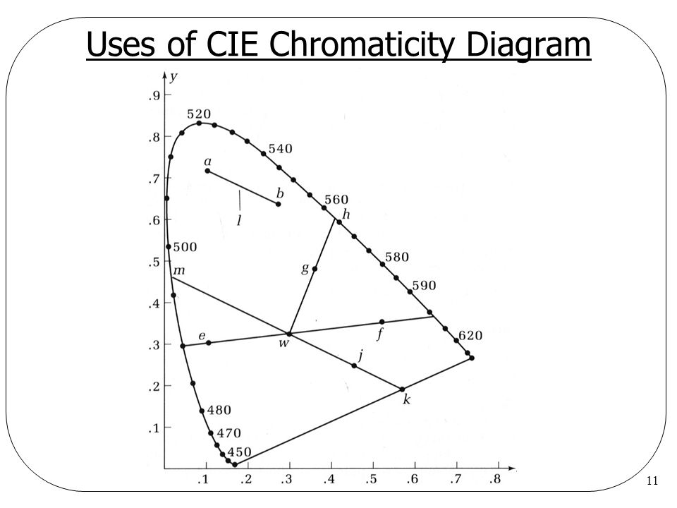 Uses of CIE Chromaticity Diagram