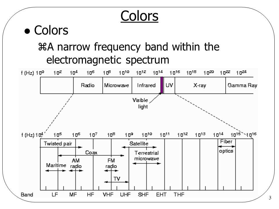 Colors Colors A narrow frequency band within the electromagnetic spectrum