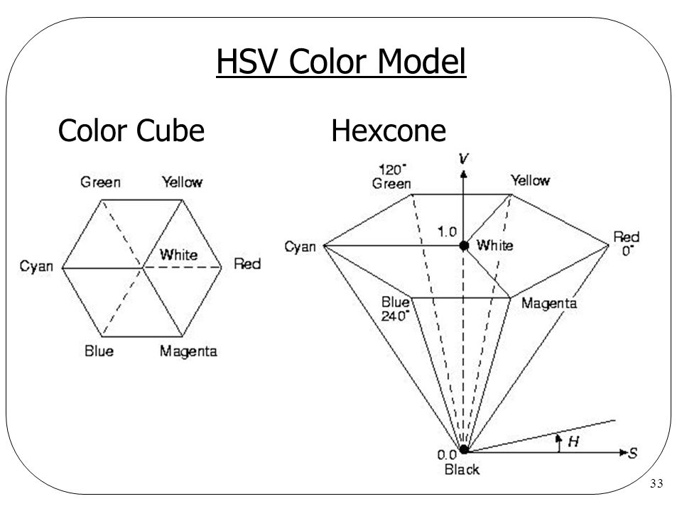HSV Color Model Color Cube Hexcone