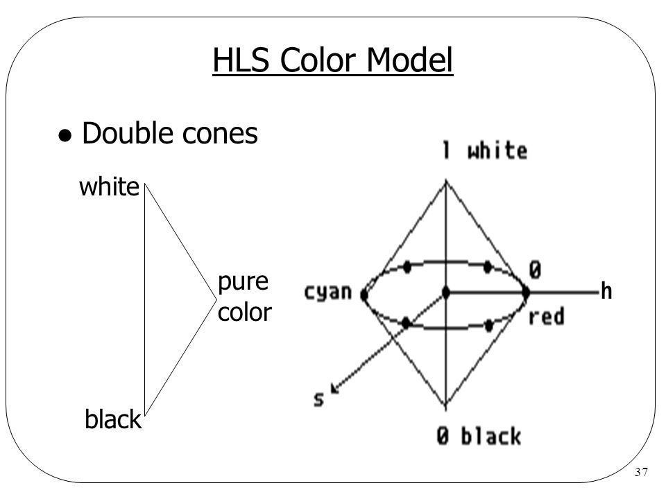 HLS Color Model Double cones white pure color h black