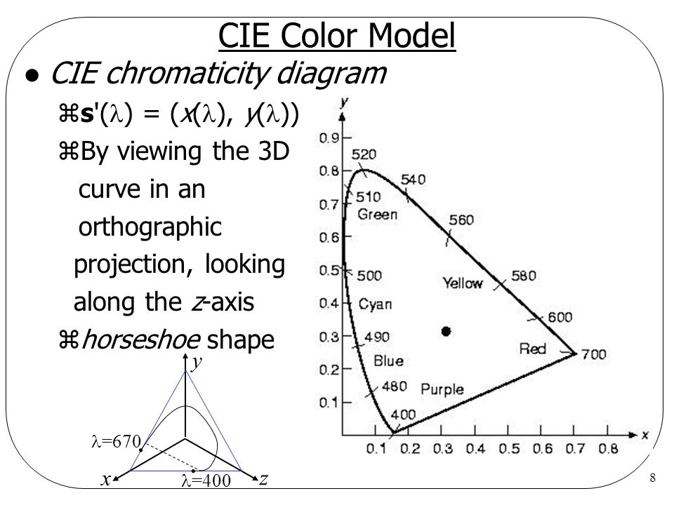 CIE Color Model CIE chromaticity diagram s () = (x(), y())