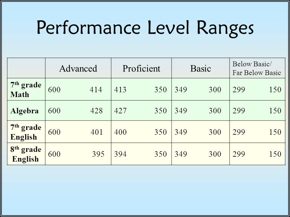 Performance Level Ranges