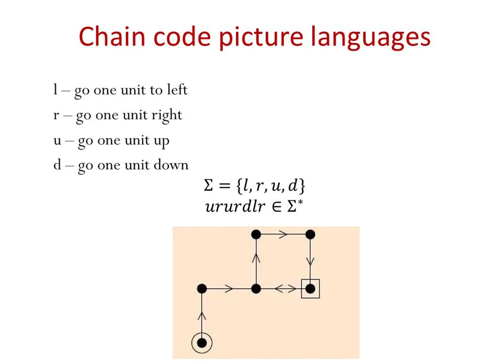 Chain code picture languages
