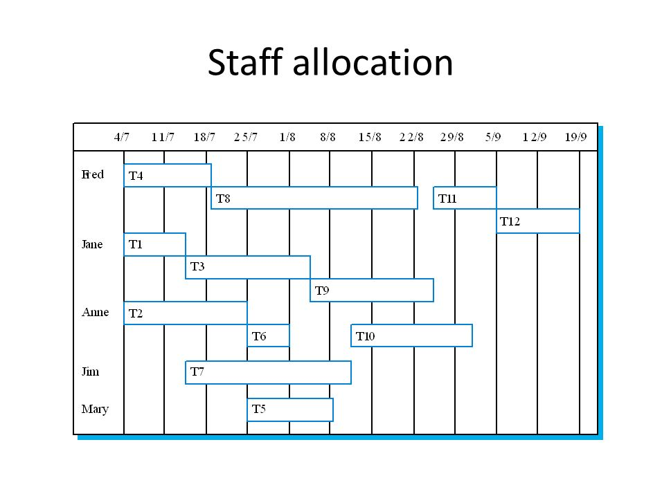 Staff allocation