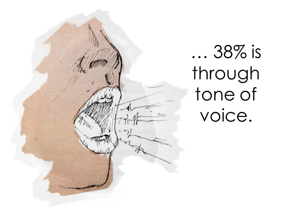 … 38% is through tone of voice.
