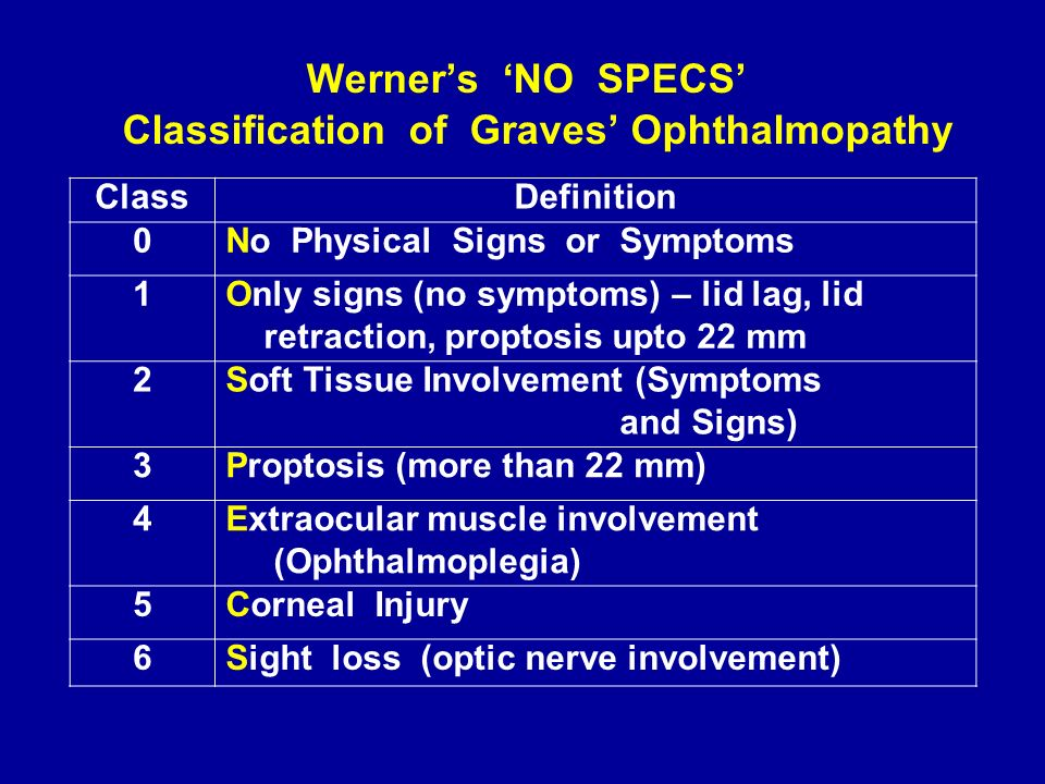 Classification of Graves' Ophthalmopathy
