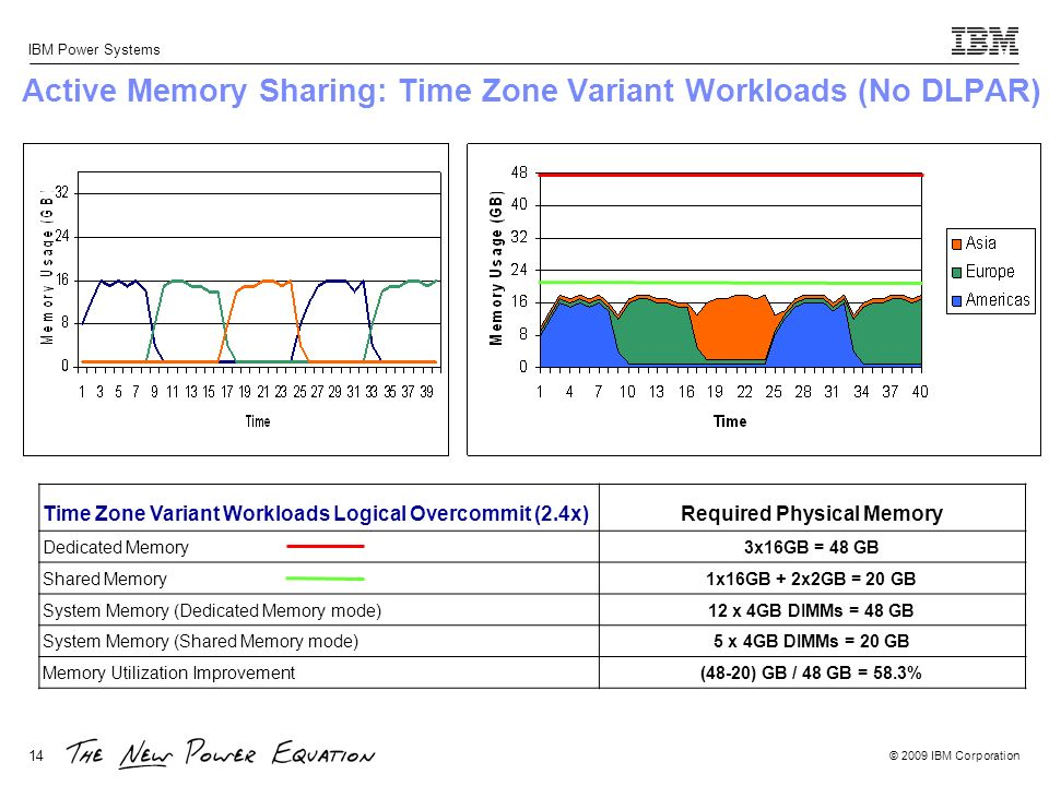Active Memory Sharing: Time Zone Variant Workloads (No DLPAR)