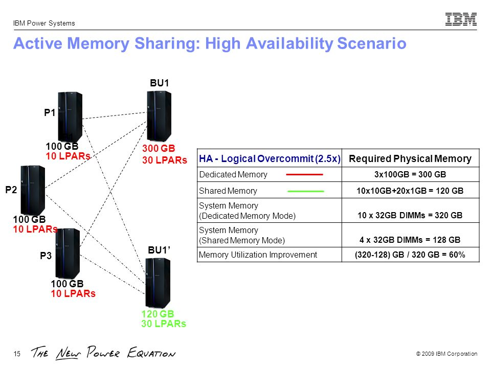 Active Memory Sharing: High Availability Scenario