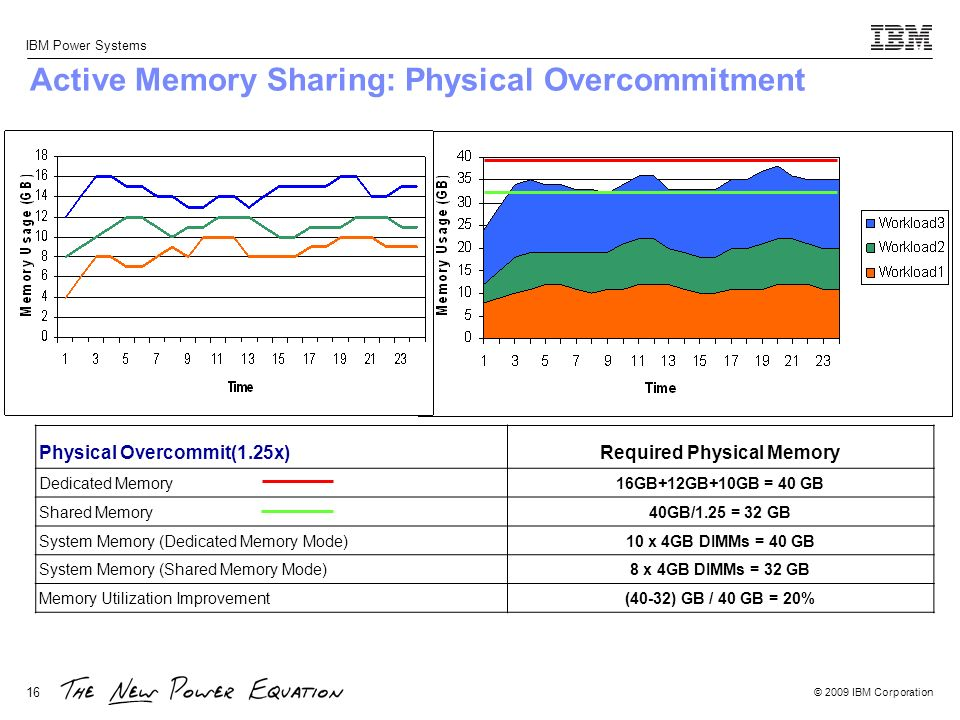 Active Memory Sharing: Physical Overcommitment