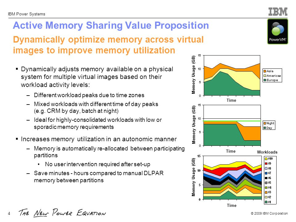 Active Memory Sharing Value Proposition
