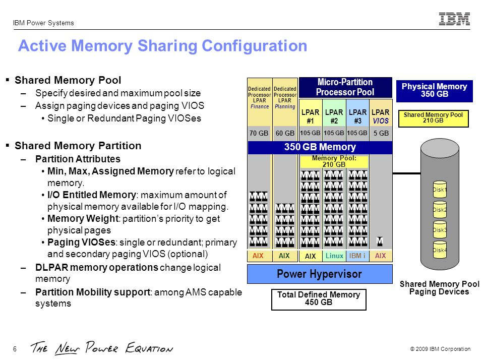 Active Memory Sharing Configuration