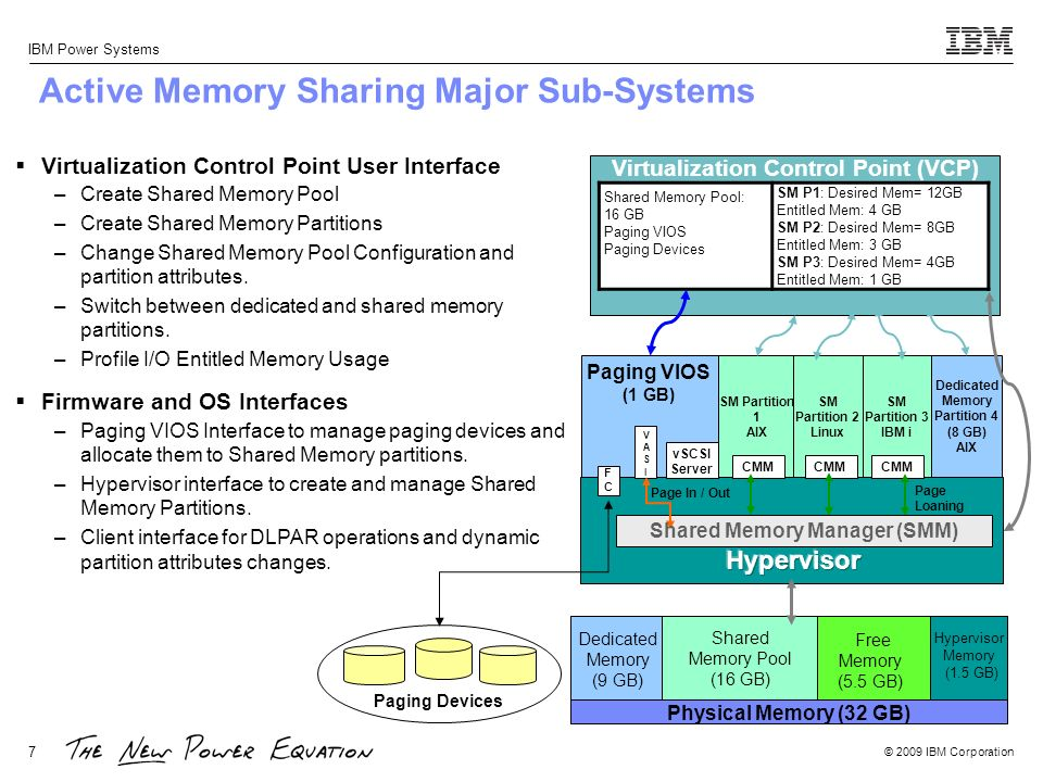 Active Memory Sharing Major Sub-Systems