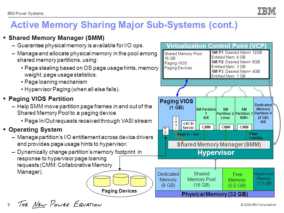 Active Memory Sharing Major Sub-Systems (cont.)