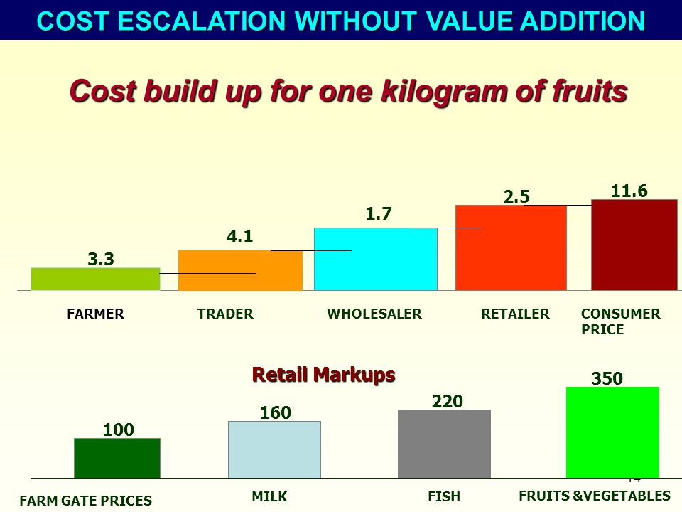 Cost build up for one kilogram of fruits