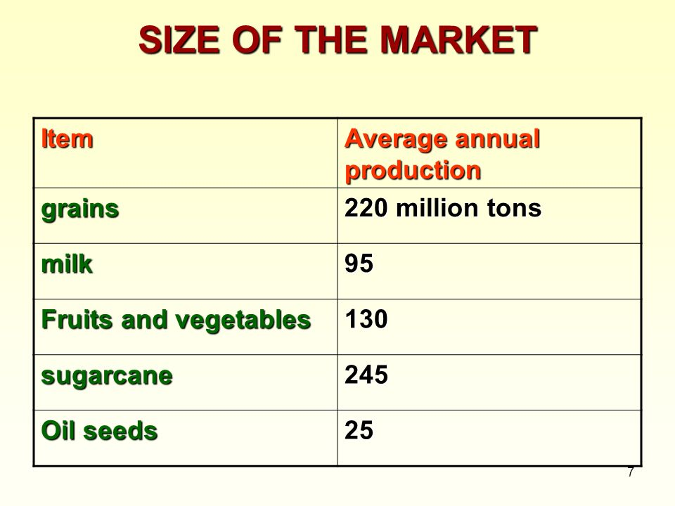 SIZE OF THE MARKET Item Average annual production grains