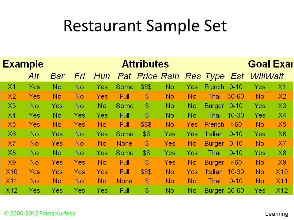 Restaurant Sample Set