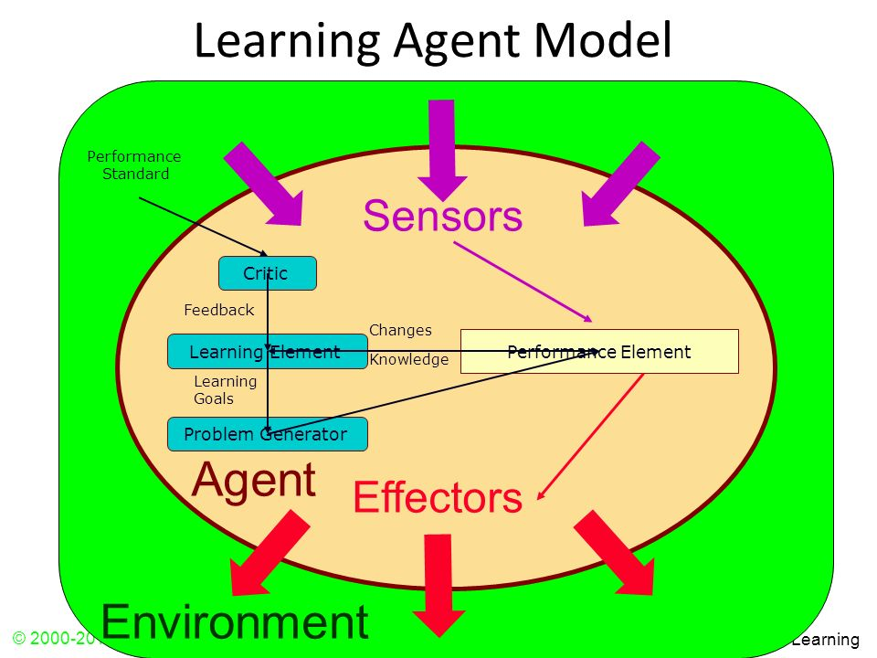 Learning Agent Model Agent Environment Sensors Effectors Critic