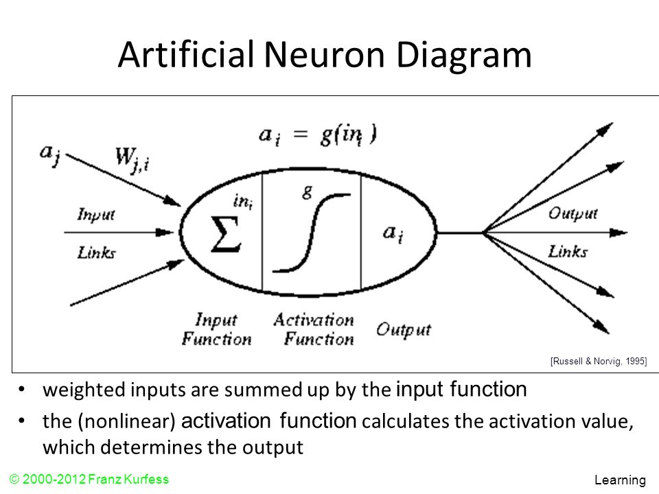 Artificial Neuron Diagram