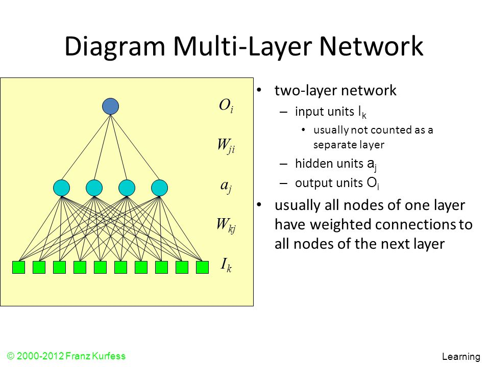 Diagram Multi-Layer Network