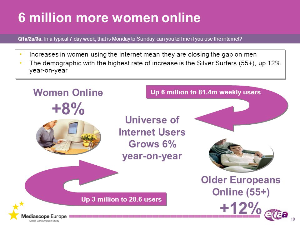 6 million more women online