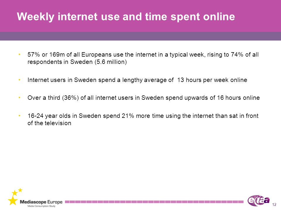 Weekly internet use and time spent online