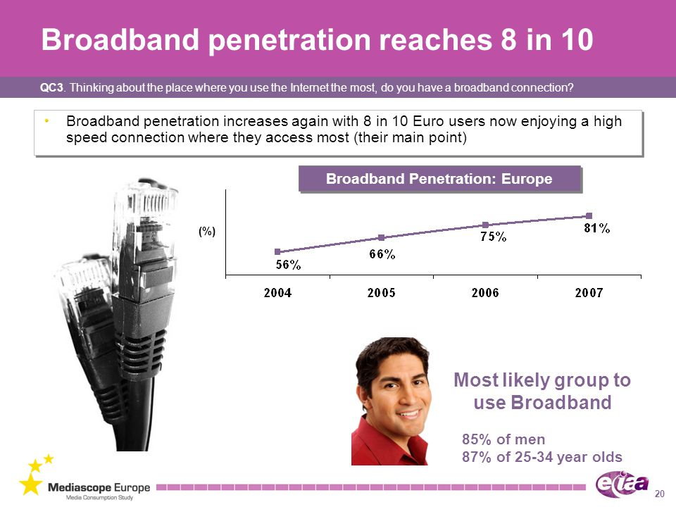 Broadband penetration reaches 8 in 10