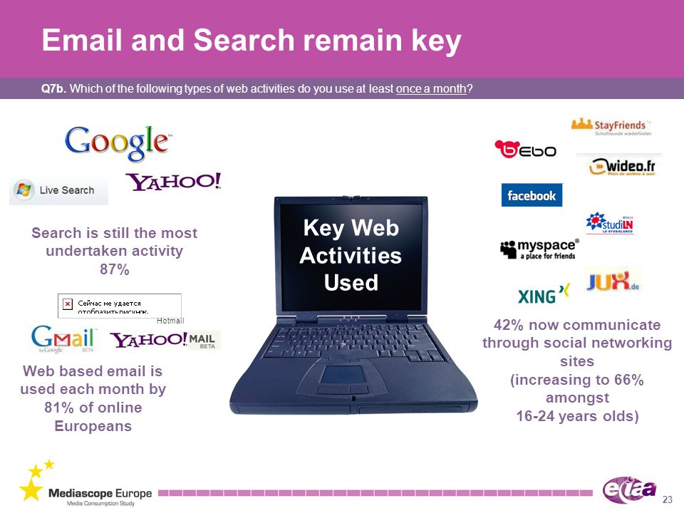 Email and Search remain key