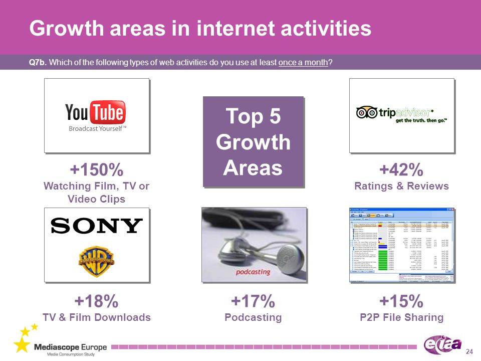 Growth areas in internet activities