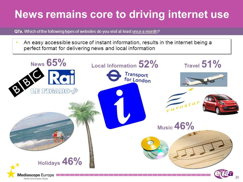News remains core to driving internet use