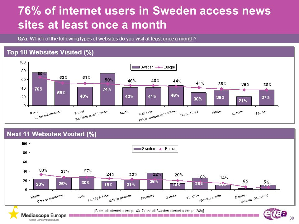 76% of internet users in Sweden access news sites at least once a month