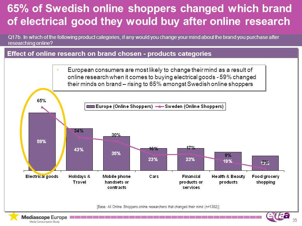65% of Swedish online shoppers changed which brand of electrical good they would buy after online research