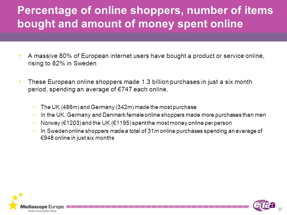 Percentage of online shoppers, number of items bought and amount of money spent online