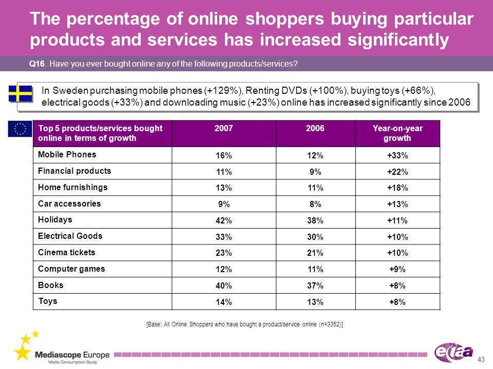The percentage of online shoppers buying particular products and services has increased significantly