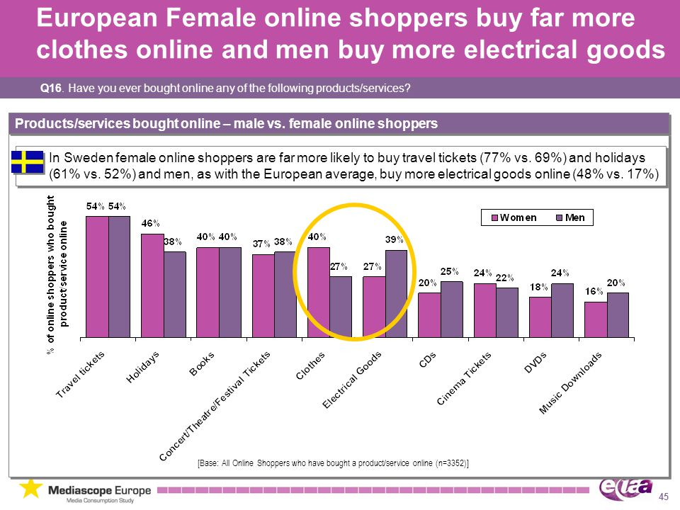 European Female online shoppers buy far more clothes online and men buy more electrical goods