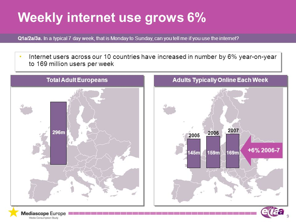 Weekly internet use grows 6%