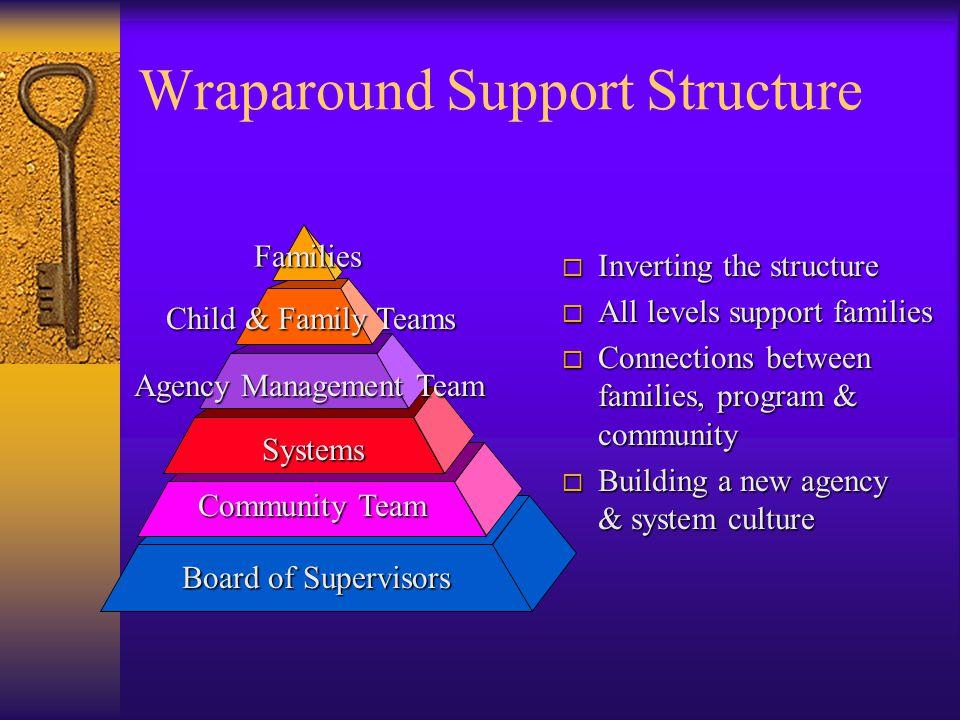 Wraparound Support Structure