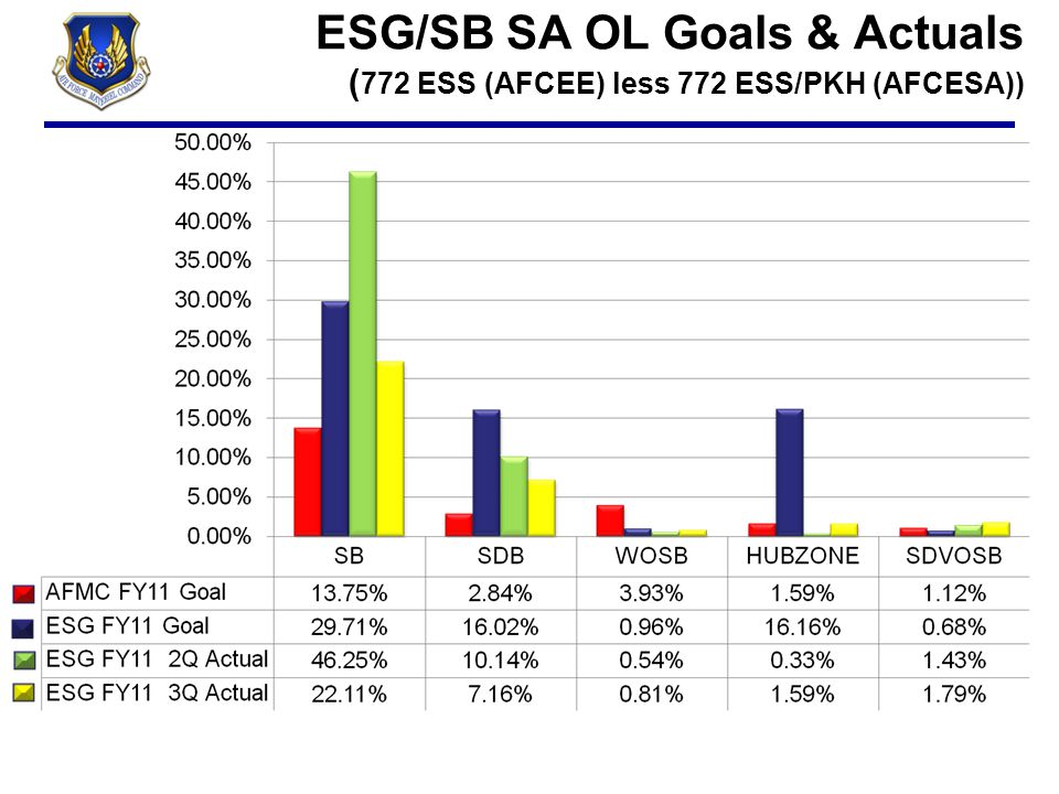 ESG/SB SA OL Goals & Actuals (772 ESS (AFCEE) less 772 ESS/PKH (AFCESA))